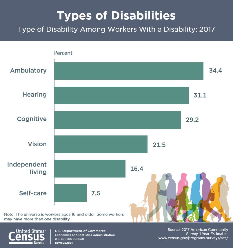 Type of disability amongst American workers